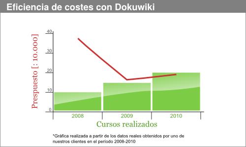 Eficiencia con Dokuwiki
